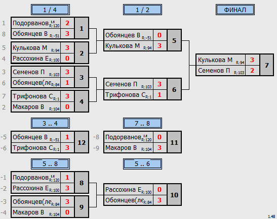результаты турнира Гудвин