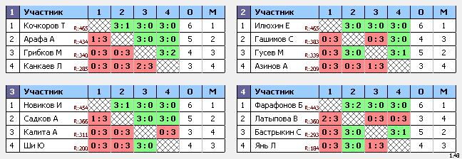 результаты турнира ТеннисОк–500