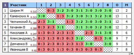 результаты турнира Макс - 355