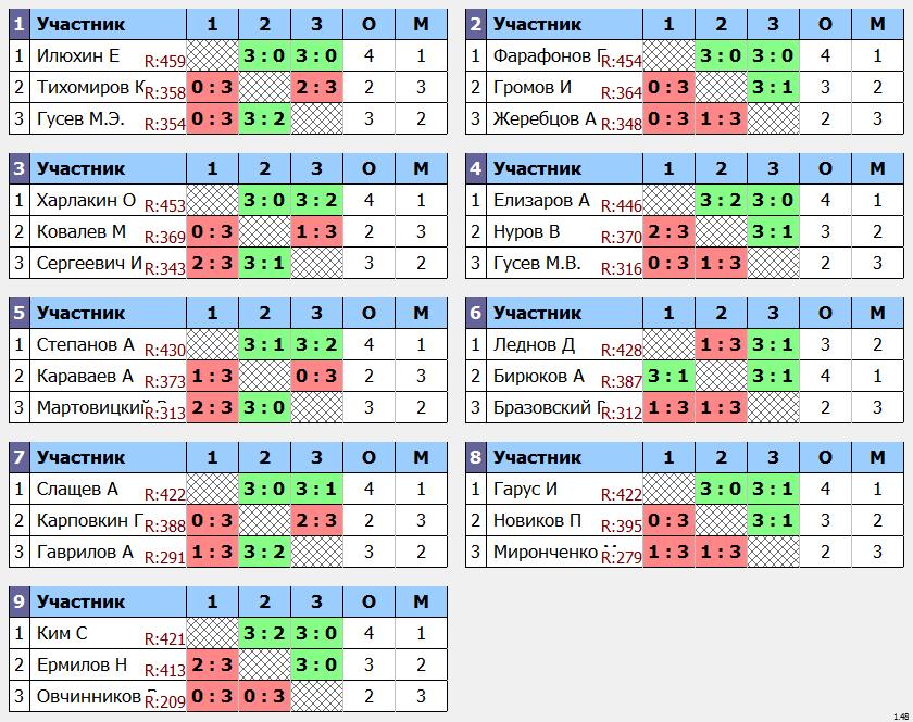 результаты турнира Пивной max 450 в TTLeadeR