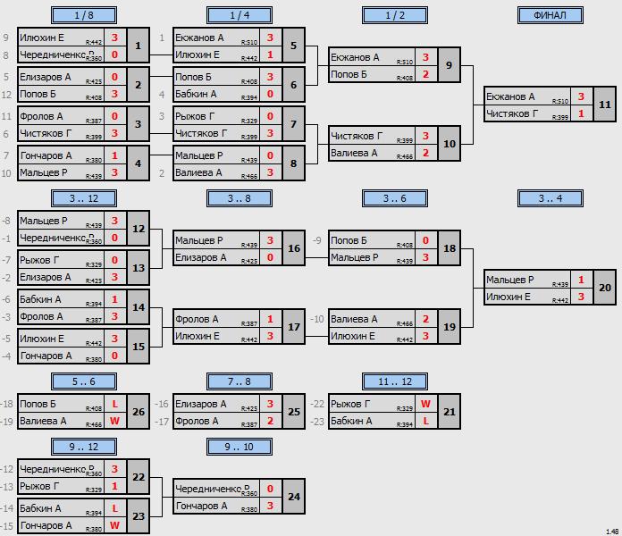 результаты турнира Трофейный МАКС - 505 в Кимберли (Октябрь)