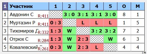 результаты турнира МАКС - 505 в Кимберли (Ноябрь-Декабрь)