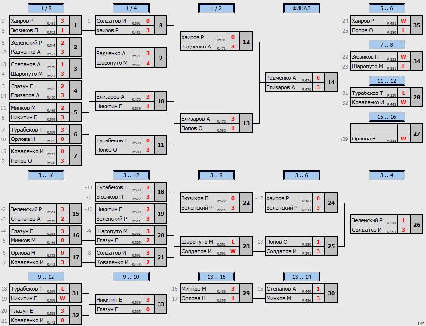 результаты турнира КУБКОВЫЙ МАКС-600 в ТТL-Савеловская