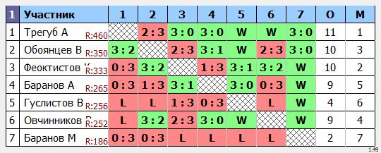 результаты турнира Кубковый макс-600
