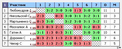 результаты турнира Макс-250 Натен ул.1905