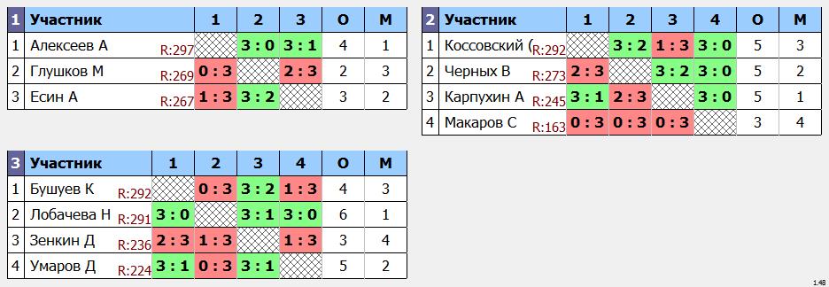результаты турнира макс 300 в TTLeadeR - Авиа!
