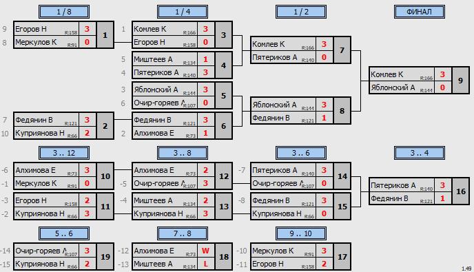 результаты турнира Макс-175 в ТТL-Савеловская
