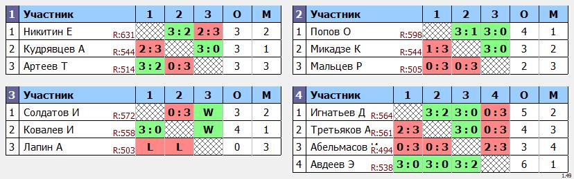 результаты турнира финал Кубка эксклюзив Макс-600 в ТТL-Савеловская