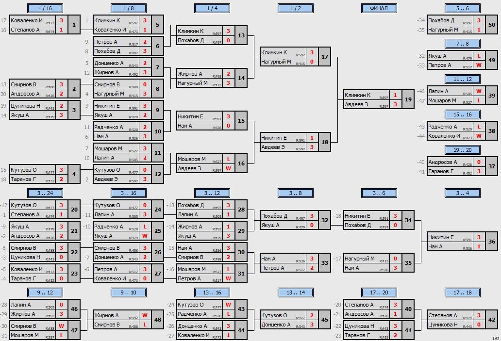 результаты турнира Кубок Виктория «Веселый джунгли» Макс-600 в ТТL-Савеловская