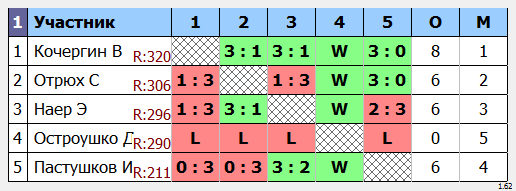 результаты турнира МАКС - 505 в Кимберли