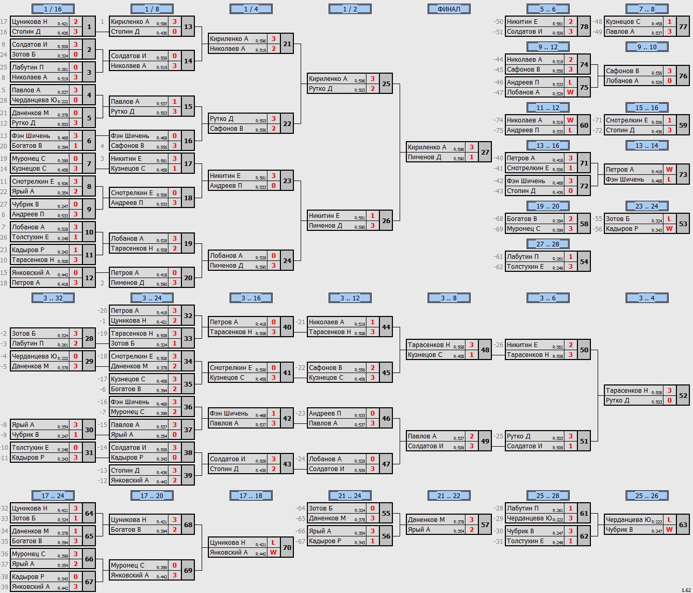 результаты турнира МАКС-600 в клубе ArtTT на Преображенке