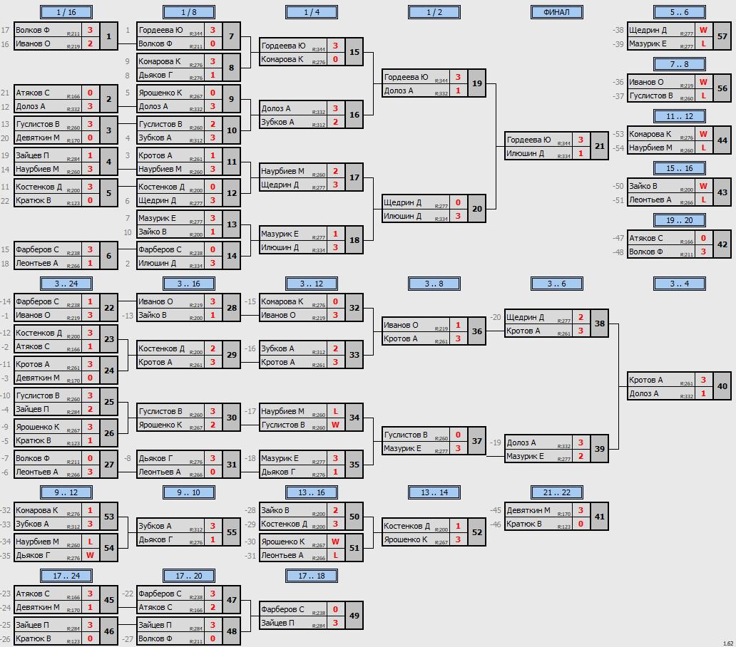 результаты турнира Кубок августин Макс-350 в ТТL-Савеловская