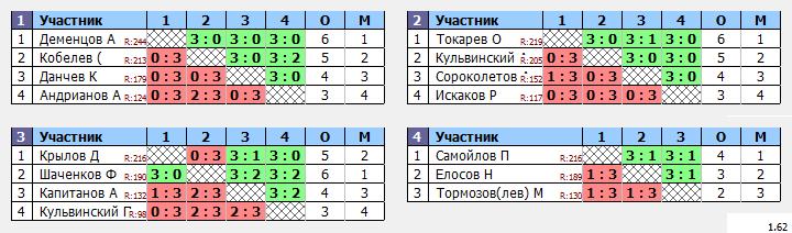 результаты турнира Мытищи-250