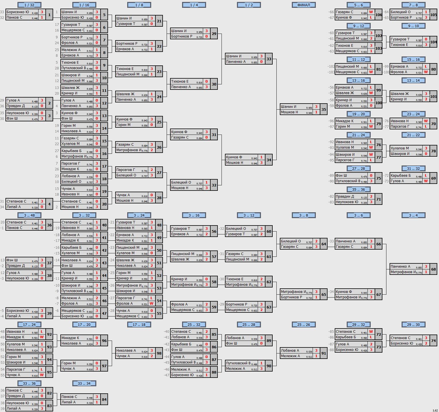 результаты турнира Открытый турнир в клубе ArtTT на Преображенке