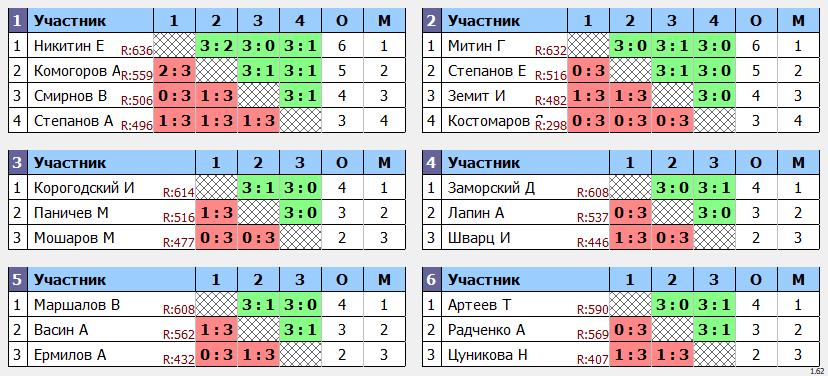 результаты турнира Кубок leader'a