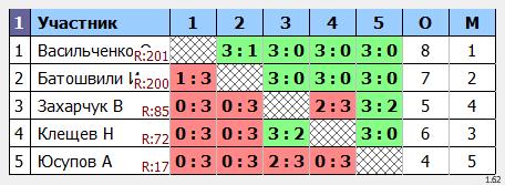 результаты турнира кубок leader'a Макс-300 в ТТL-Савеловская