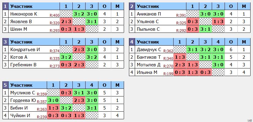 результаты турнира Кубок leader'a МАКС-404 Not Found в ТТL-Савеловская
