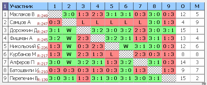 результаты турнира Макс-280 Натен ул.1905