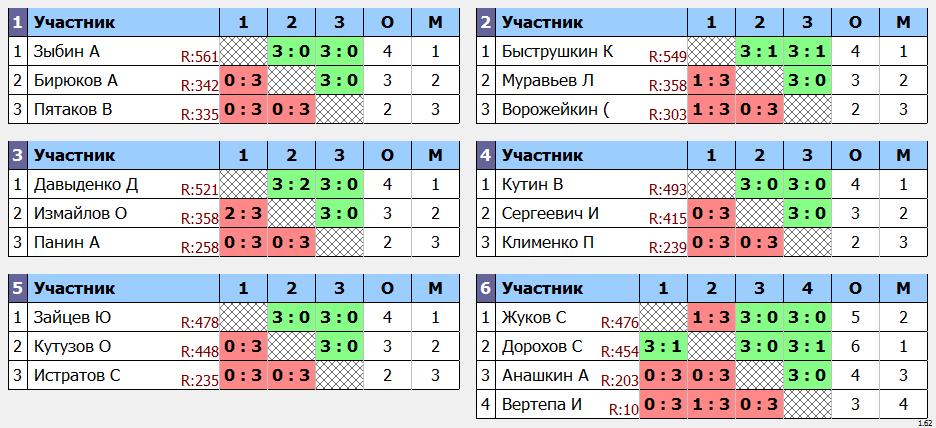 результаты турнира Дмитровка ArtTT. Ветеранский турнир