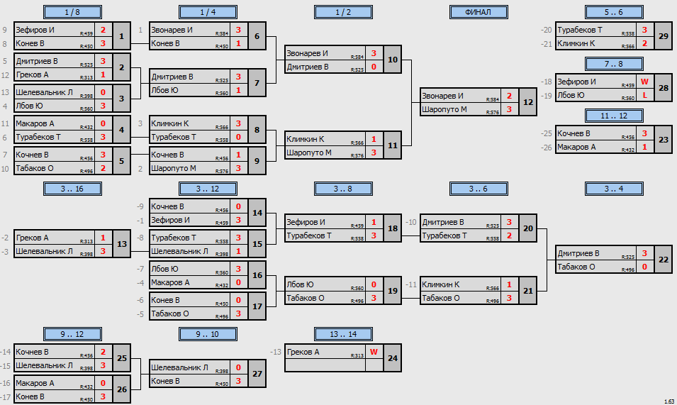результаты турнира Денежный Макс - 600