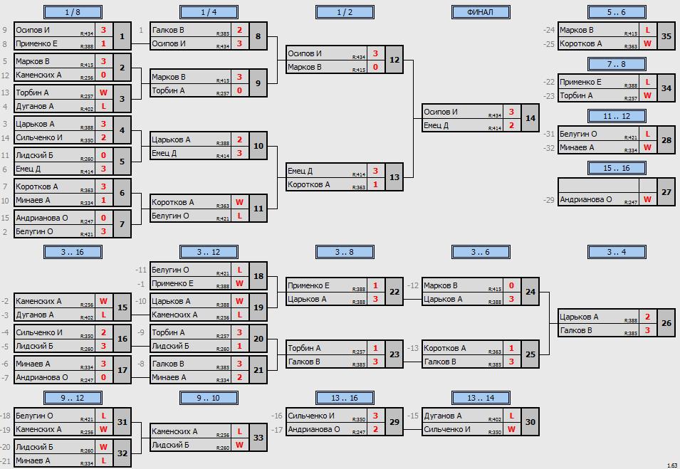 результаты турнира Макс - 450