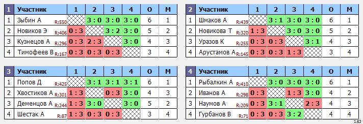 результаты турнира Праздник тенниса