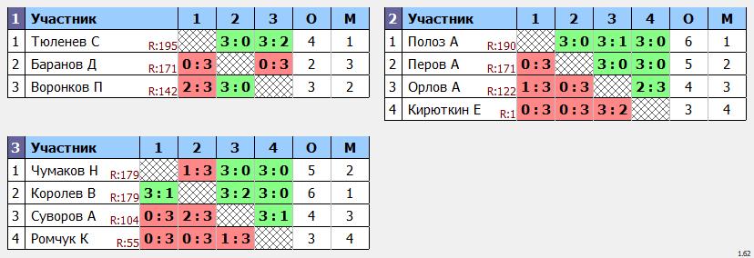 результаты турнира Кубок leader'a Макс-200 в ТТL-Савеловская