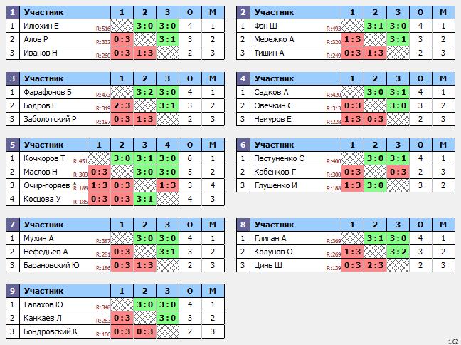 результаты турнира ТеннисОк–550