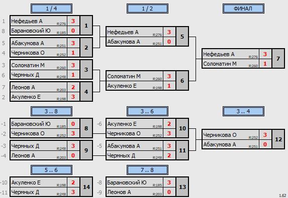результаты турнира ТеннисОк–300