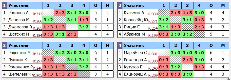 результаты турнира ArtTT. Дмитровка Лига 350