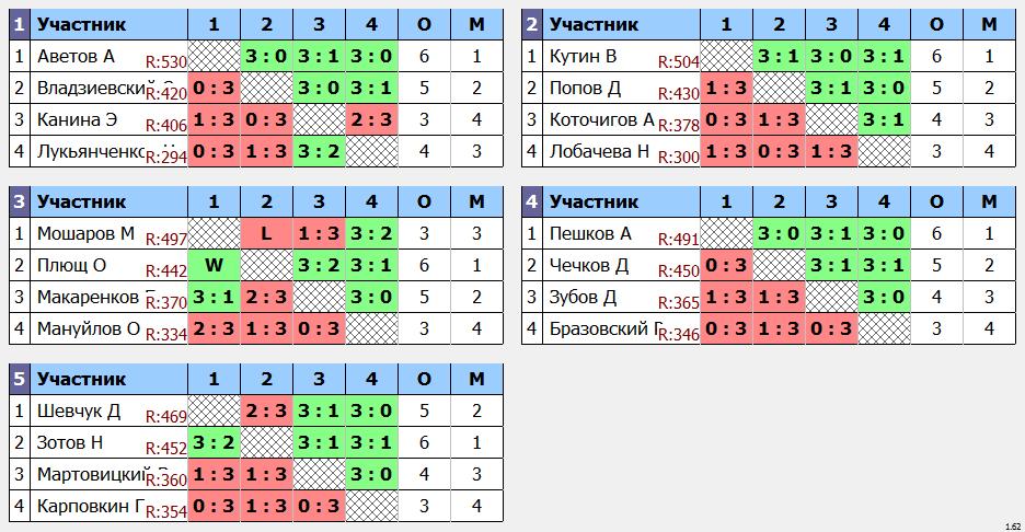 результаты турнира ArtTT Дмитровка. Лига 550