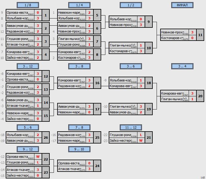 результаты турнира  Exclusive СуперКубок Пары ~655 с форой, отборочный турнир