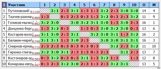 результаты турнира Exclusive Супер-кубок Пары ~1105 с форой, отборочный турнир