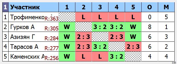 результаты турнира Макс - 400 по четвергам