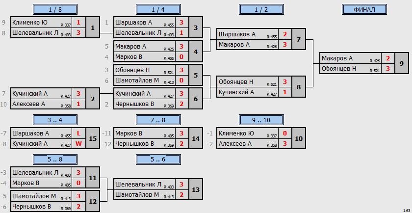 результаты турнира Макс - 650