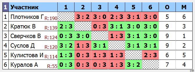 результаты турнира Утренний Маск - 185
