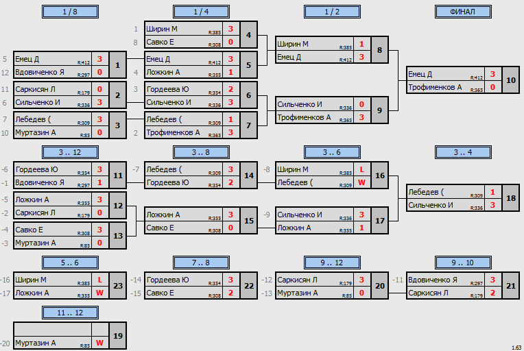 результаты турнира Вечерний МАКС - 444