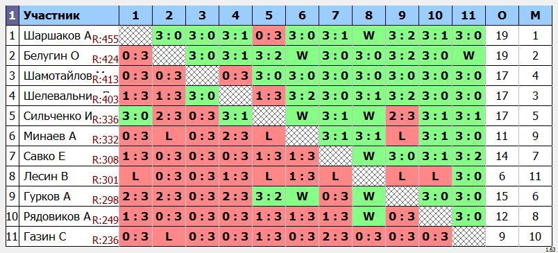 результаты турнира Макс - 500 по понедельникам