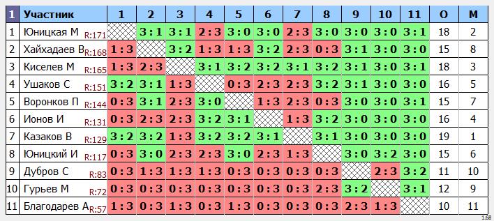 результаты турнира кубок leader'a Макс-175 в ТТL-Савеловская