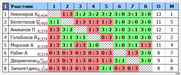 результаты турнира кубок leader'a Макс-450 в ТТL-Савеловская