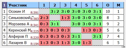 результаты турнира кубок leader'a Макс-550 в ТТL-Савеловская