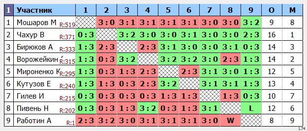 результаты турнира кубок leader'a Макс-400 в ТТL-Савеловская