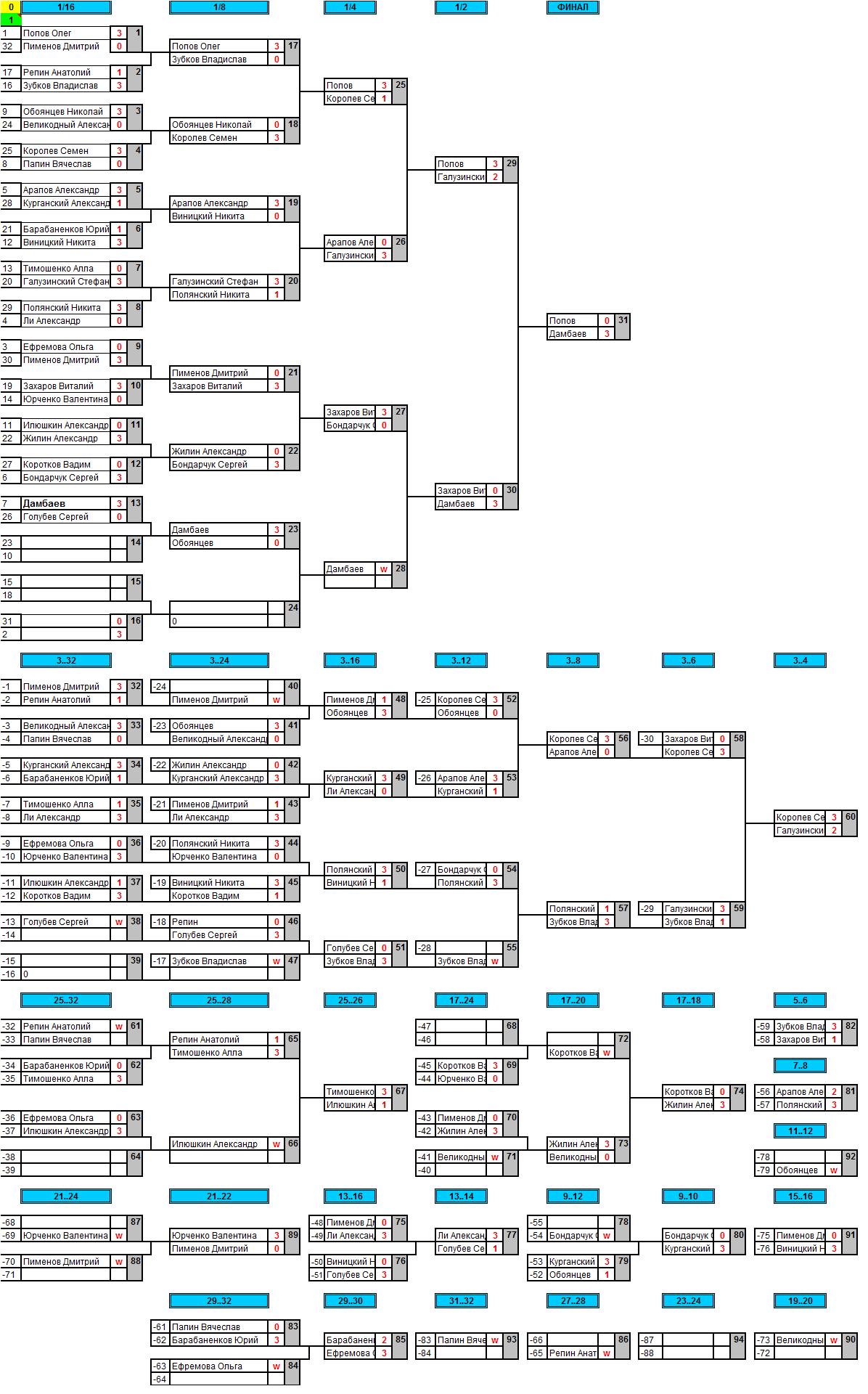 результаты турнира Хардбат