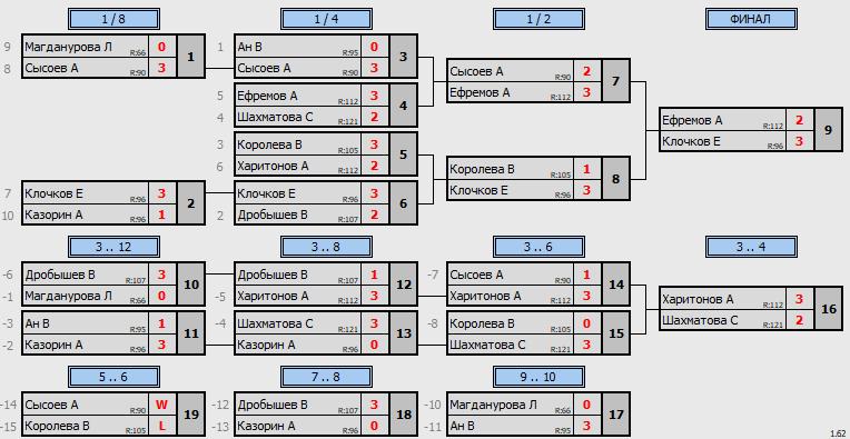 результаты турнира ТеннисОк–125
