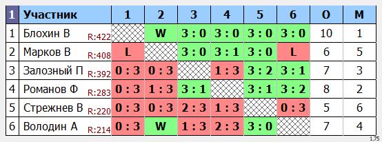результаты турнира  турнир макс650 в клубе Elizar