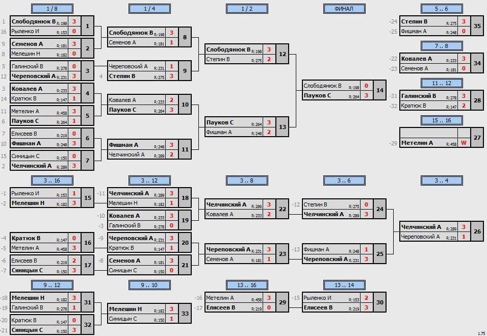 результаты турнира Утренний МАСК - 285