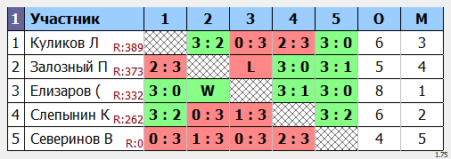 результаты турнира  турнир макс555 в клубе Elizar