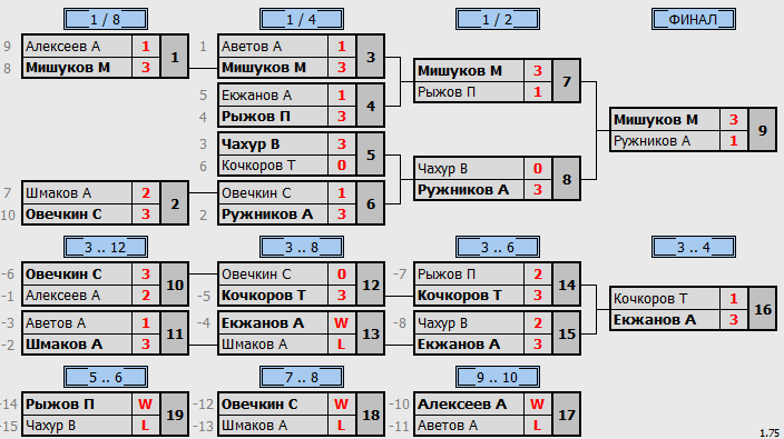 результаты турнира Макс550 в ОрименТТ на Авиамоторной