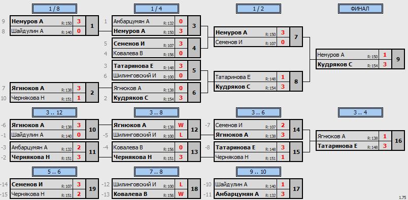 результаты турнира