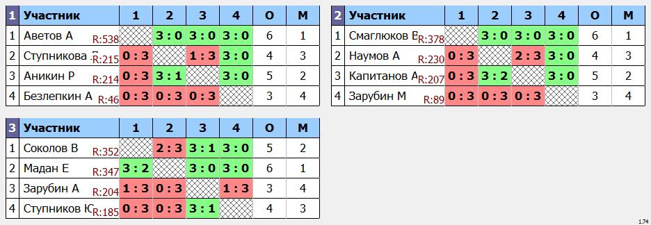 результаты турнира Мытищи-600